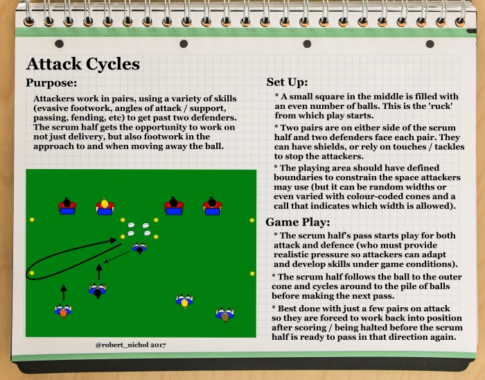 Attack Cycles